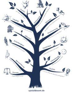 Wertebaum